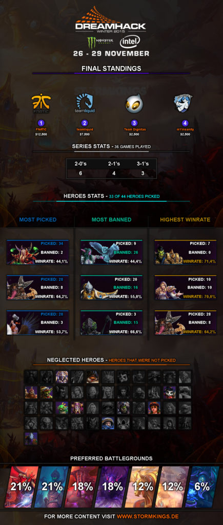 dreamhack 2015 winter infographic