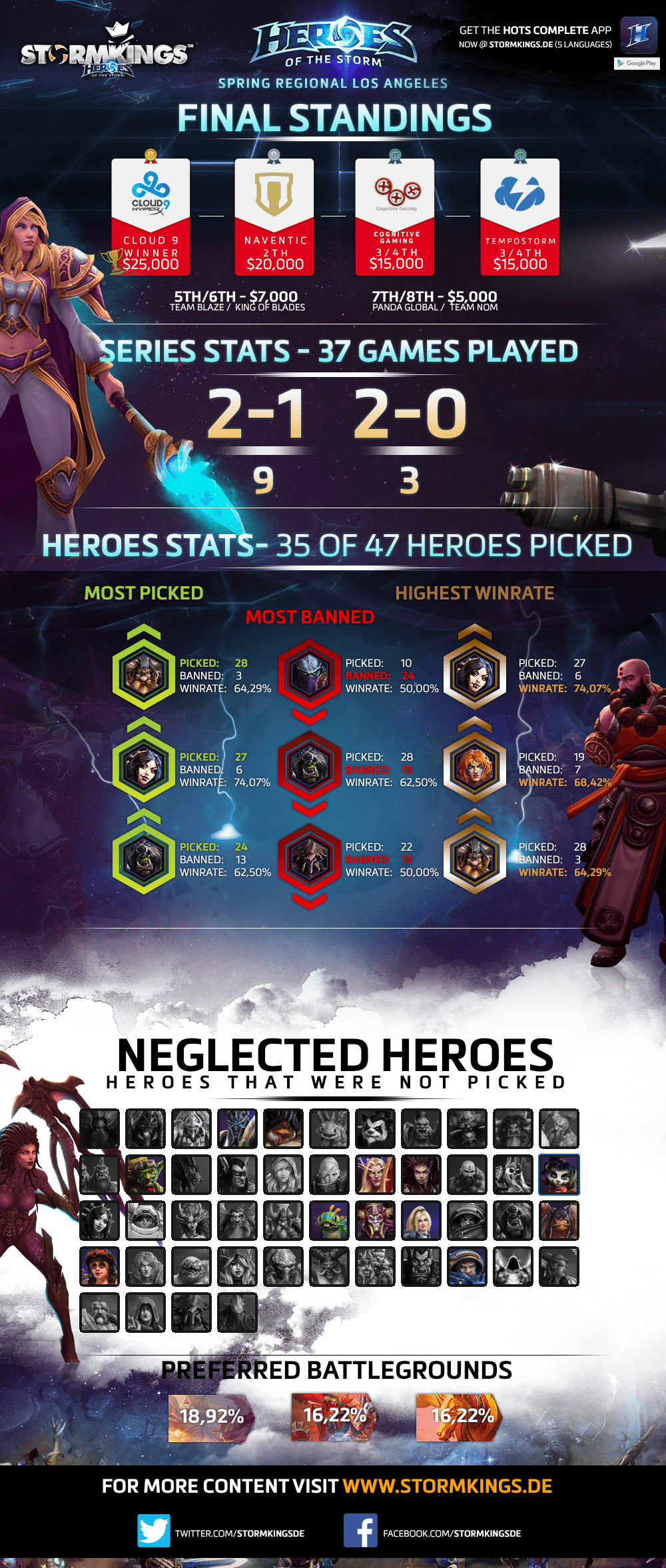 Na_spring_regionals_infographic